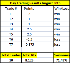 online trading results, trading results, market recap for aug 30th
