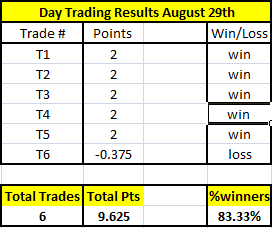 Online Day Trading Results August 29th
