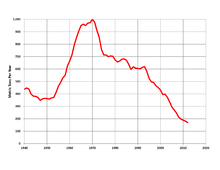 South Africa mined gold production, 1940-2011