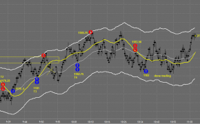 day trading charts, day trading chart, online day trading, online trading, tradestation charts, day trading charts