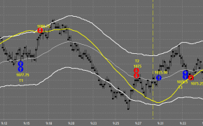 Day Trading Charts Oct 4