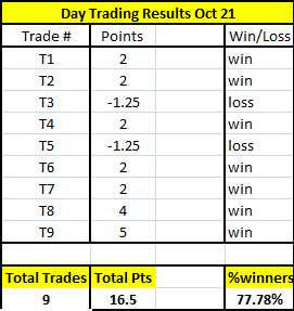 Day Trading Results Oct 20th