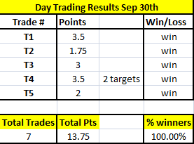 Day-Trading Results Sep 30th