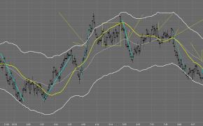Tradestation Charts Pre-Market