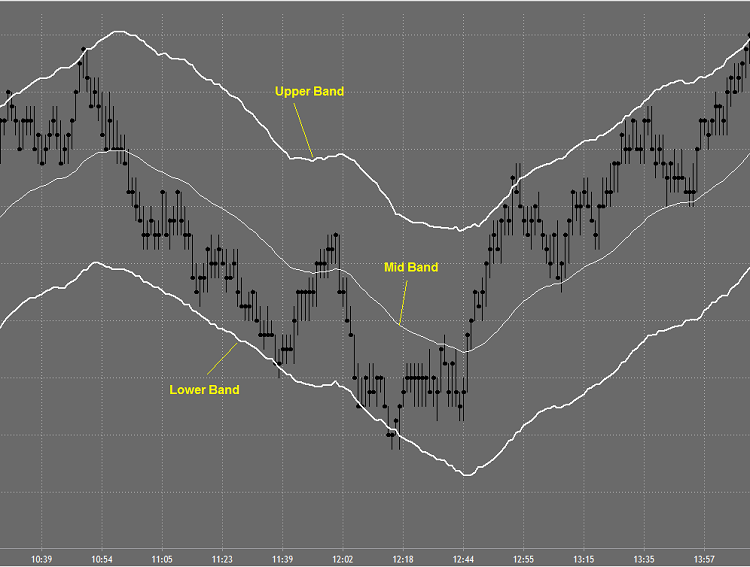 Using keltner channel and bollinger bands