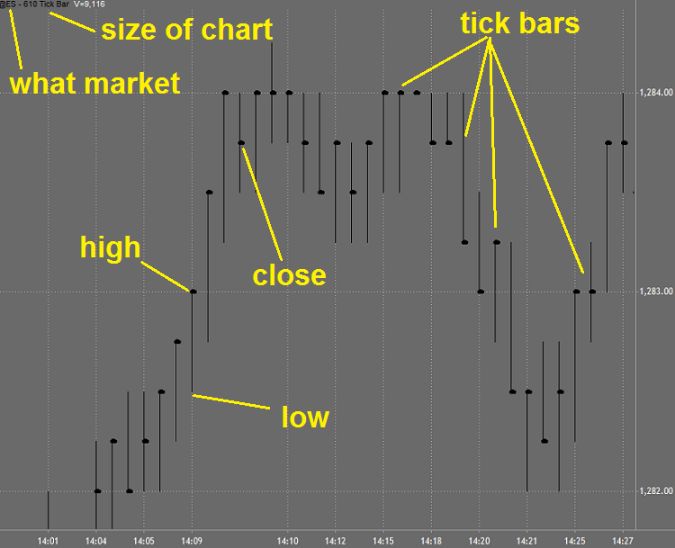 Day traders who favor tick trading find it easier to just look at the tick by tick data in order to make quick trading decisions. If you do not have the time to wait for a 5-minute bar to close and need to make your decision to buy or sell, the stock tick data can be a great help.