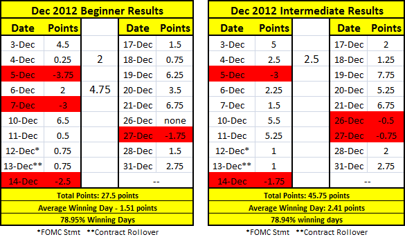 The intermediate & beginner results for December