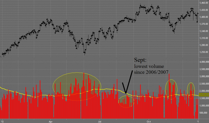 2012 stock market volume