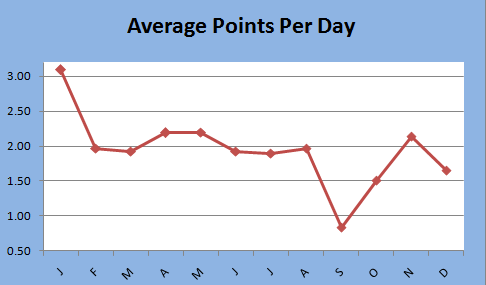 Average Points Per Day