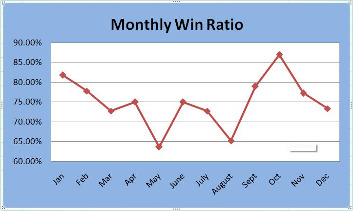 Monthly Win Ratios
