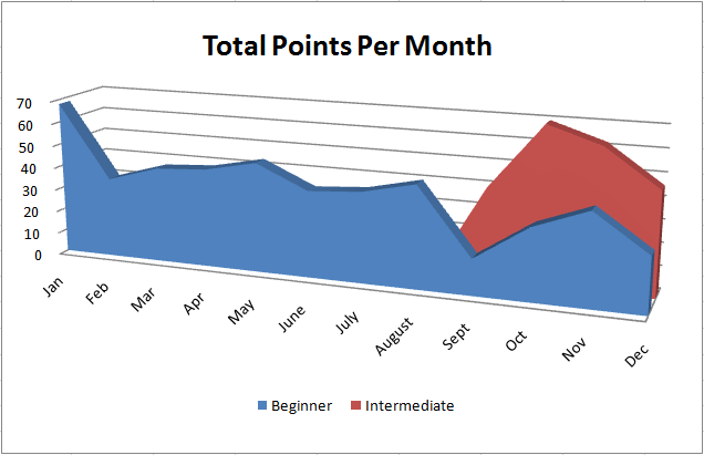 Points per month 2012