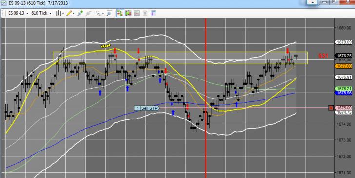 Stock Market Charts July 17th 2
