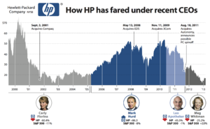 History Of HP Stock Price 2000-2013