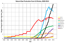Natural Gas Production In The United States