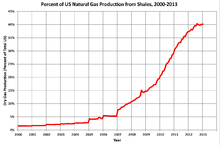 Percent of United States Natural Gas Production From Shale