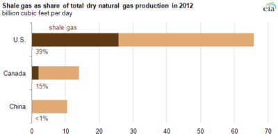 Shale Gas Production in the United States, China and Canada
