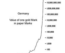 Hyperinflation in Germany 1920's
