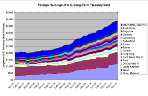 Foreign Holdings Of US Debt