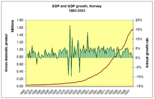 GDP Of Norway 1865 - 2004
