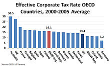 Corporate Tax Rates Of Various Countries