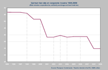 German Tax Rate On Corporate Income