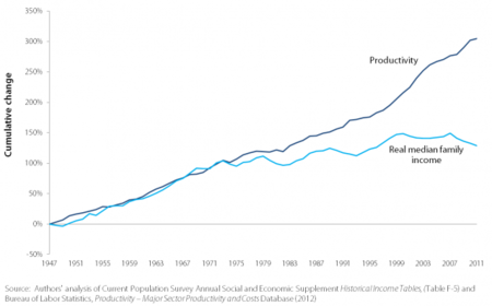 Productivity And Real Median Family Income