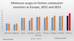 Wages In Eastern Europe