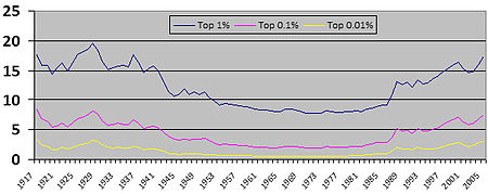 Top 1% Share Of National Income