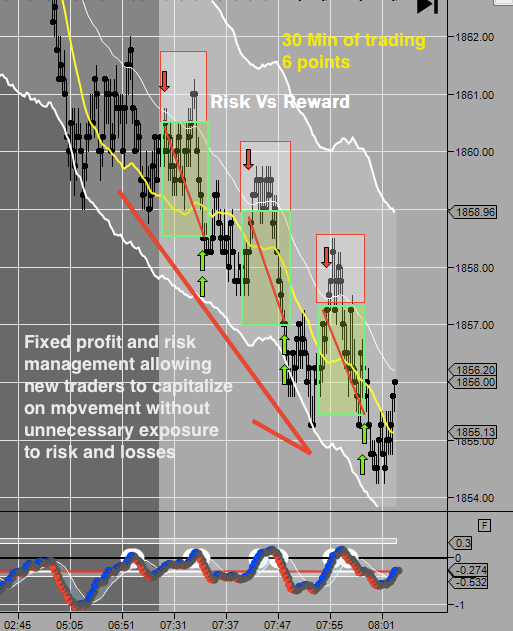 The day trading academy indicators