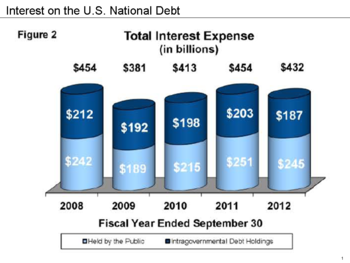 Interest On The National Debt