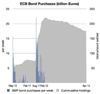 European Central Bank Bond Purchases