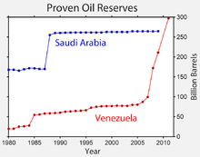 220px-Venezuela_Oil_Reserves