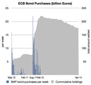 ECB_SMP_Bond_Purchases
