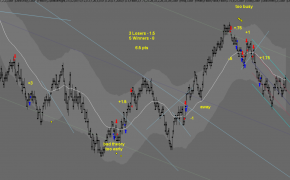Master Trader Dr.Z 6.5 Points In Beautiful Trending Market