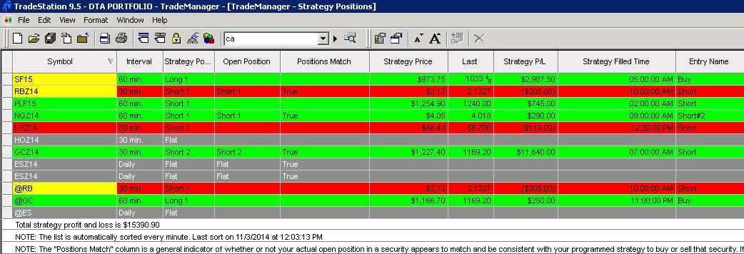 Tradestation day trading strategies