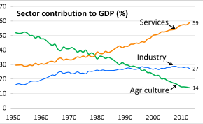 Indian GDP Trends By Sector