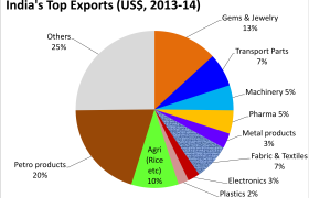 April_2013_to_March_2014_Export_commodities_from_India,_by_percent_value_in_US$ (1)