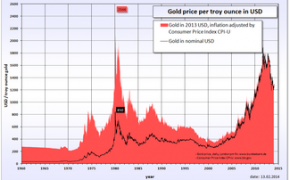 Gold Prices In The United States