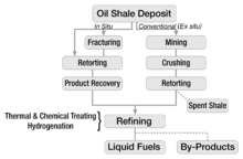 220px-Oil_shale_extraction_overview