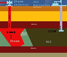 220px-The_extraction_of_Oil_using_steam