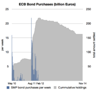 ECB Bond Purchases Since 2010