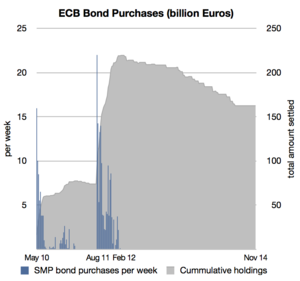 ECB_SMP_Bond_Purchases (3)