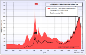 Gold Prices In USD