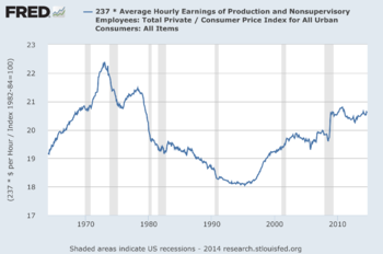 U.S._Hourly_Wages_-_Real_or_Adjusted_for_Inflation_1964-2014
