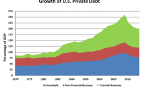 United States Private Debt To GDP By Sector