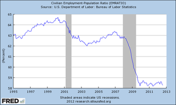 350px-US_employment_1995-2012