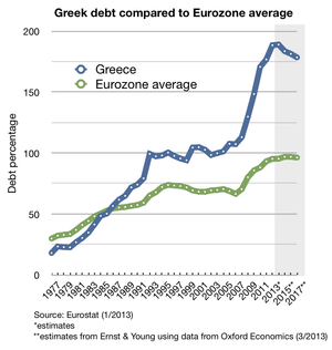 Greek_debt_and_EU_average_since_1977 (1)