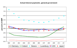 Interest Burden Of Public Debt With Respect To GDP