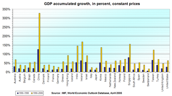 GDP Increase, 1990–1998 And 1990–2006, In Major Countries.