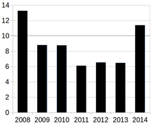 Yearly Inflation In Russia Since 2008